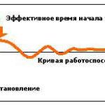 Принцип Суперкомпенсации